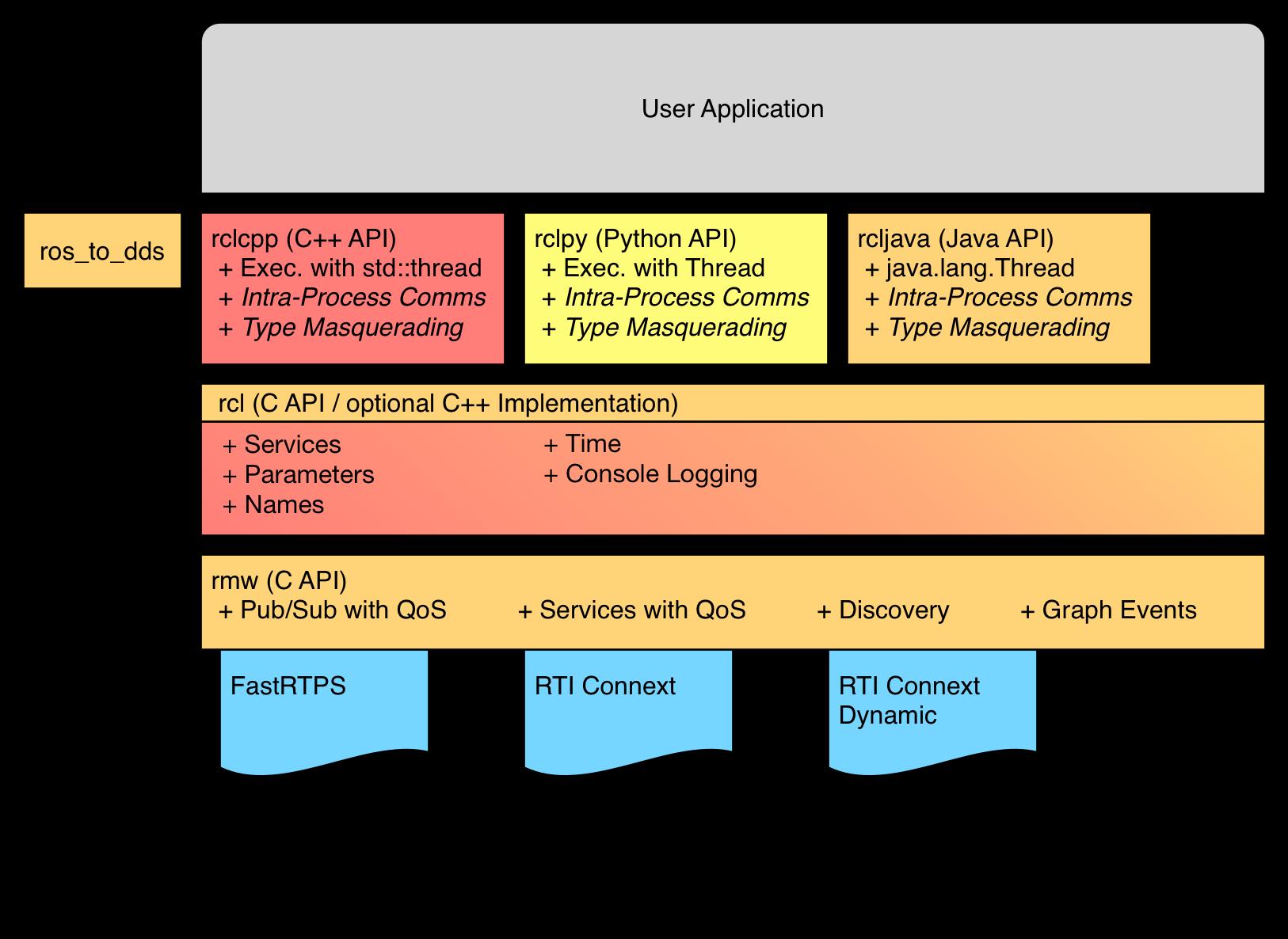 Core Stack Developer Overview — ros_core beta2 documentation