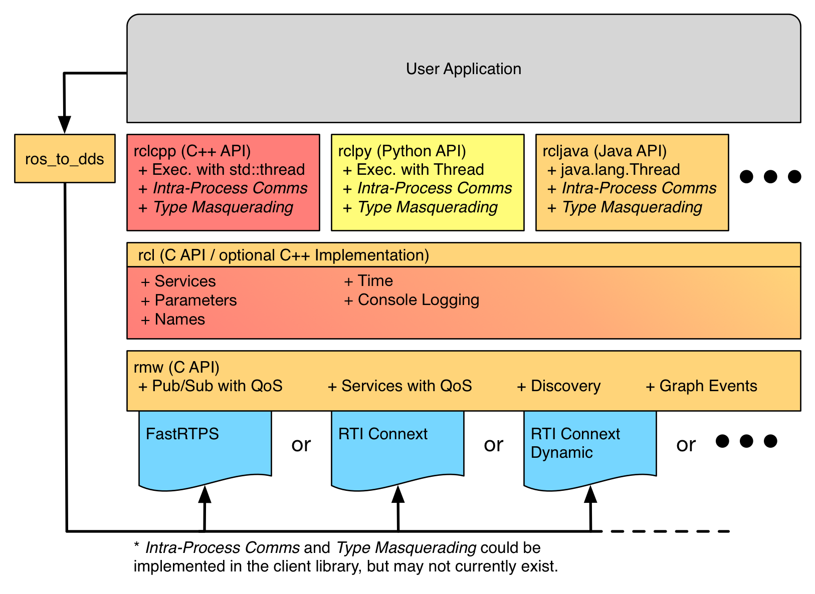 Core Stack Developer Overview — ros_core crystal documentation