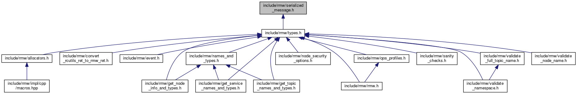rmw: include/rmw/serialized_message h File Reference