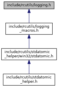 rcutils: include/rcutils/logging h File Reference